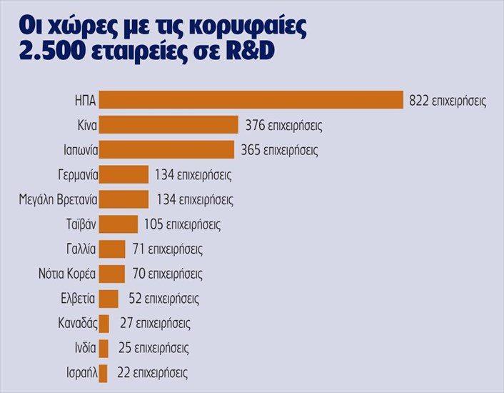 Ειδικότερα στην ευρωπαϊκή κατάταξη των 1.000 εταιρειών τη θέση 370 κατέλαβε  η Pharmathen με δαπάνες σε R D ύψους 49 1f1c52397c7
